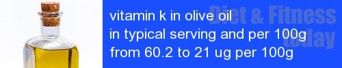 vitamin k in olive oil information and values per serving and 100g
